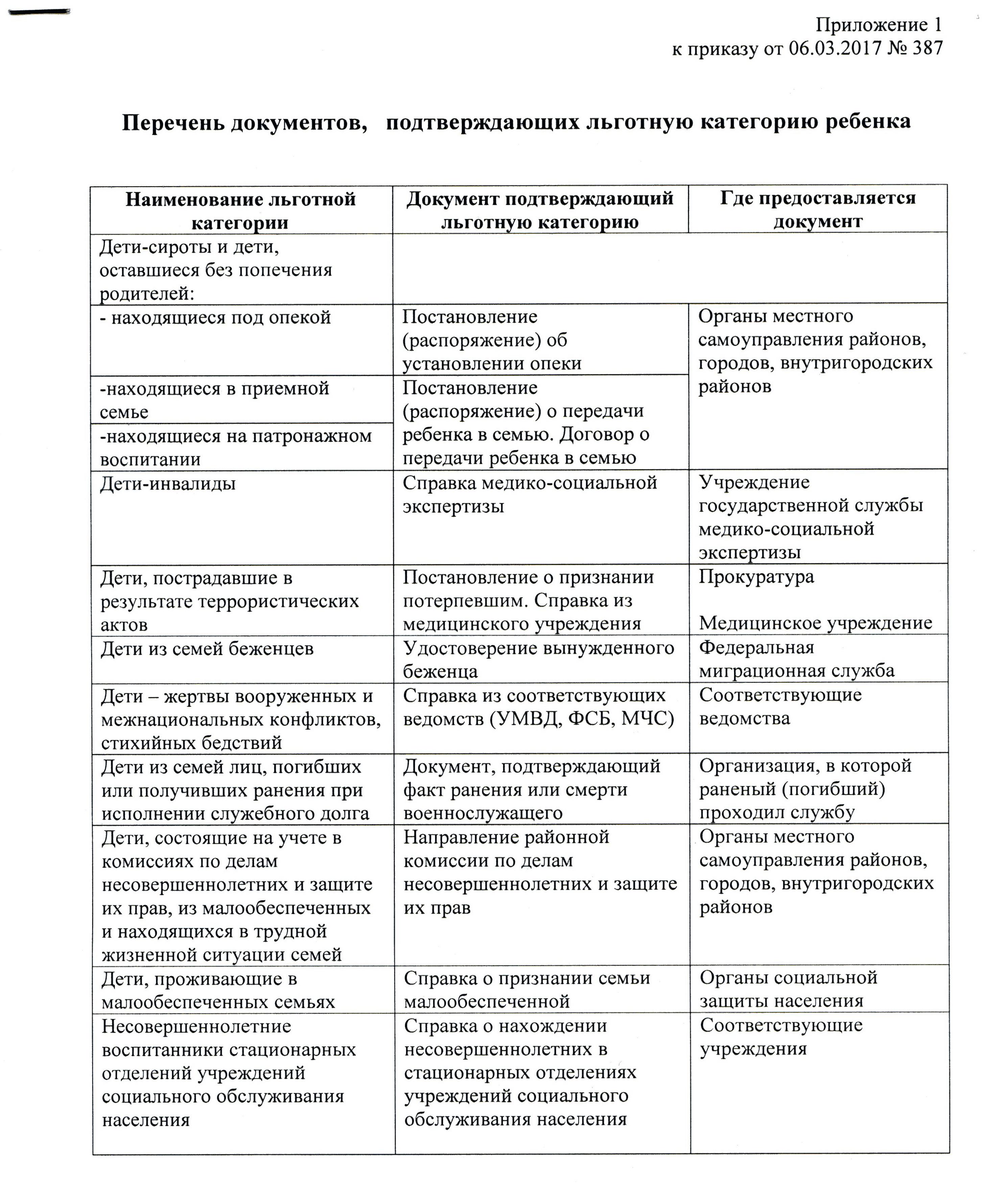 sanzhukovskiy.ru - dokymenty-dlya-lgot